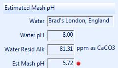 Estimativa do pH do Mash